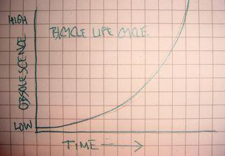 Bicycle Life Cycle